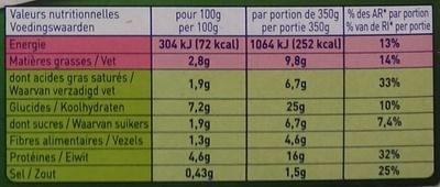 Cabillaud et sa fondue de poireaux - Nutrition facts