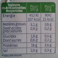 Chiffonade de jambon - Voedingswaarden