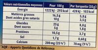 Fromage fondu et gressins - Voedingswaarden - fr