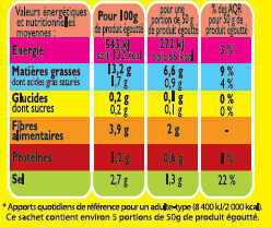 Melange d'olives denoyauteesaux cornichons - Nutrition facts