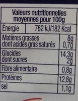 Filets de limande du nord - Nutrition facts