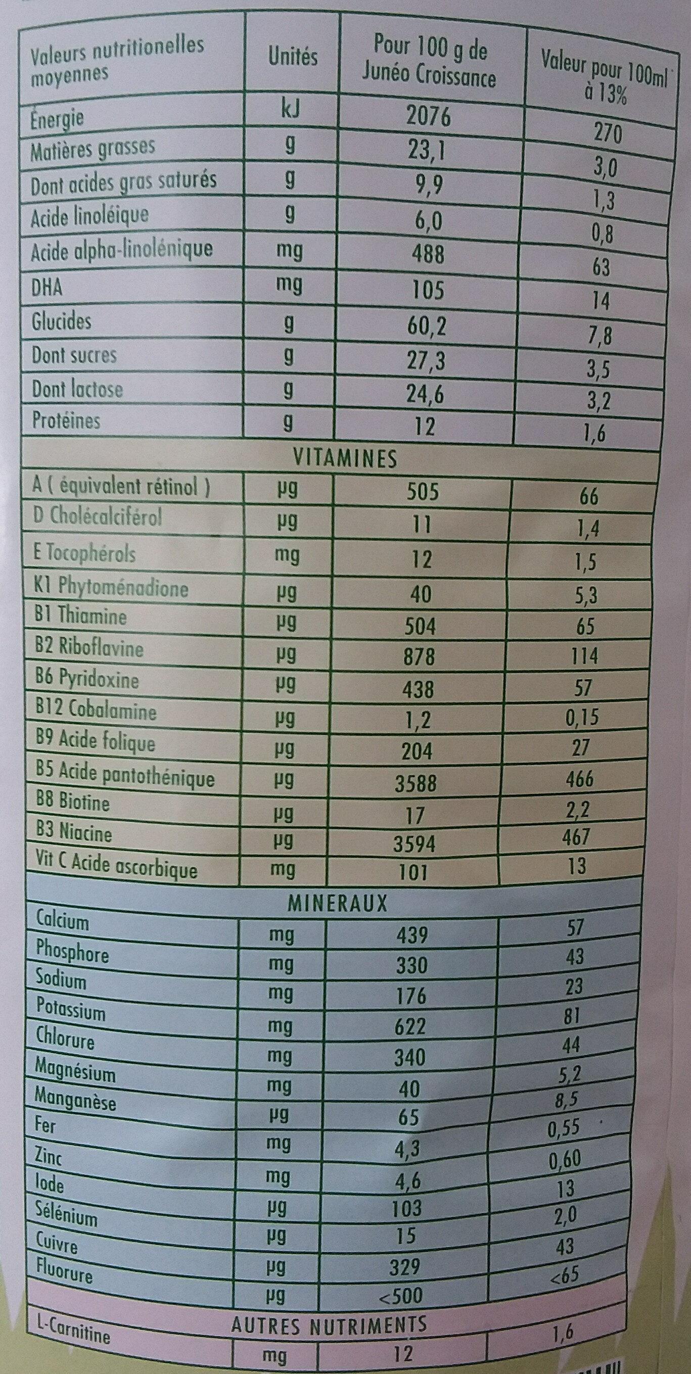 Juneo lait 3eme age - Nutrition facts - fr
