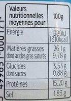 Terrine de canard aux noisettes - Nutrition facts