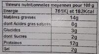 Cervelle Canut Richard - Informations nutritionnelles - fr