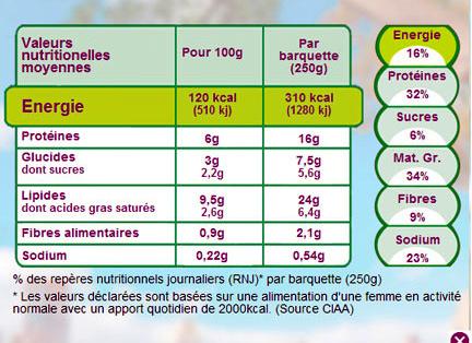 Salade Jambon Emmental - Informations nutritionnelles - fr