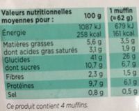 Muffins nature recette pur beurre - Nutrition facts