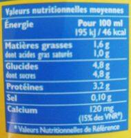 Les laitiers responsables - Voedigswaarden