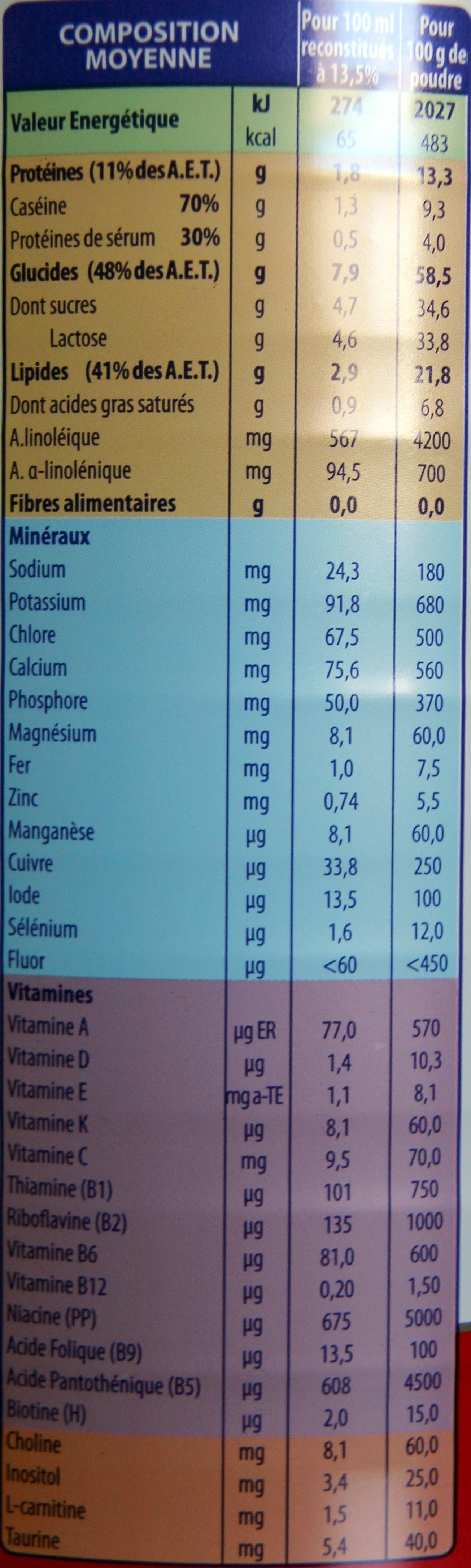 Dès 6 mois - Informations nutritionnelles - fr