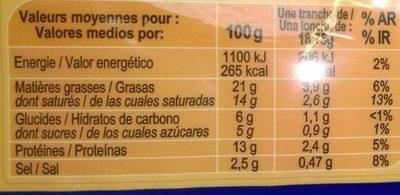 Croque-monsieur - Informations nutritionnelles - fr