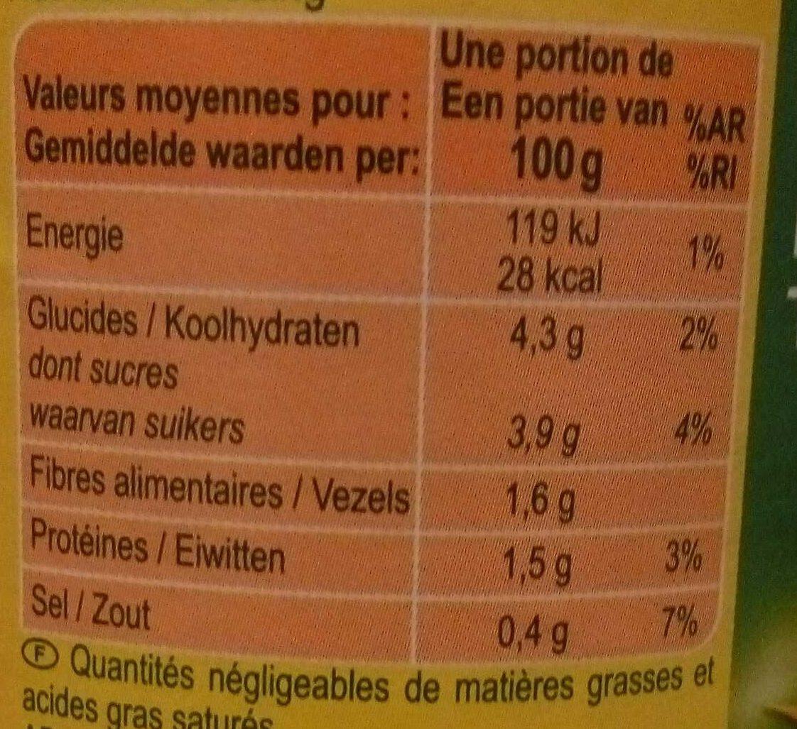 Purée de tomates - Voedigswaarden