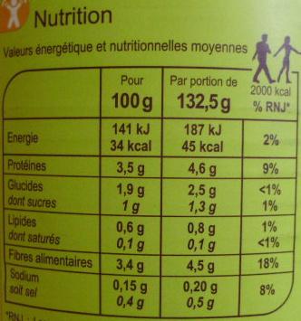Epinards Hachés - Informations nutritionnelles - fr