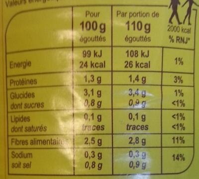Haricots verts (très fins) - Nutrition facts - fr