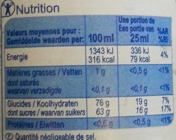 Sirop Menthe - Wartości odżywcze