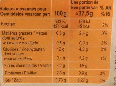 Palets de légumes à la méditerranéenne - Nutrition facts