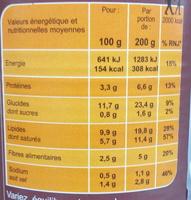 Quenelles de volaille sauce champignon - Informations nutritionnelles