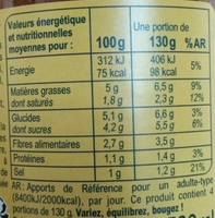 Piperade - Informations nutritionnelles