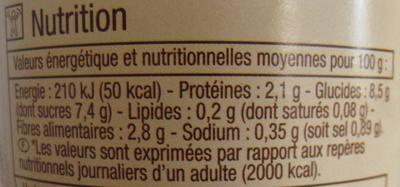Coulis de tomates - Informations nutritionnelles