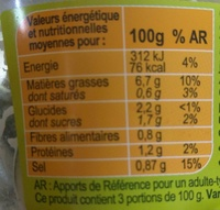 Concombres - Nutrition facts