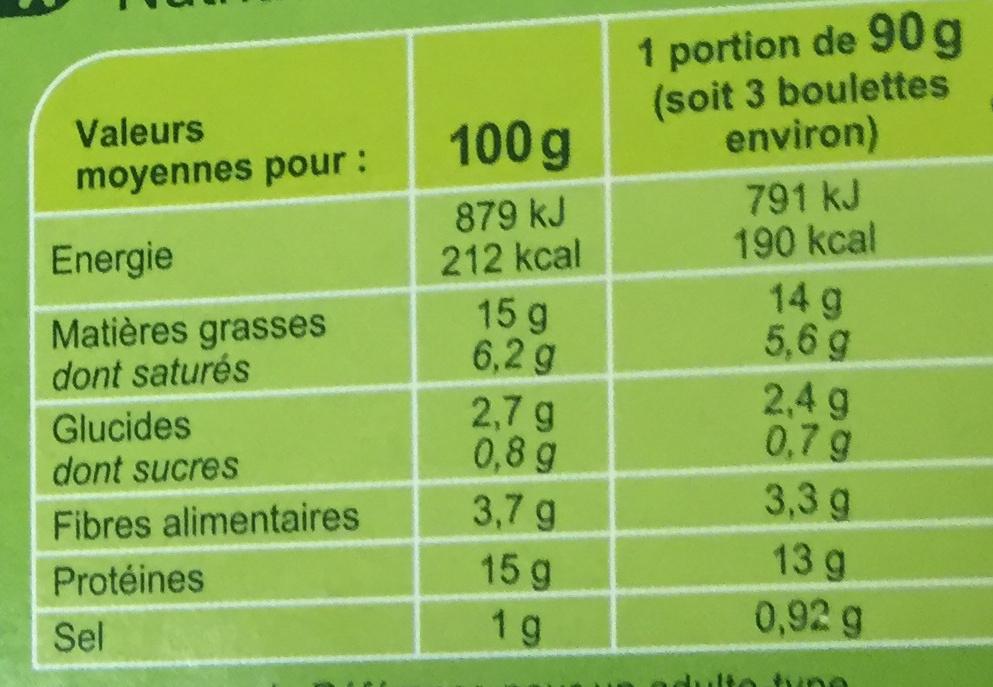 Boulettes au bœuf* - Nutrition facts