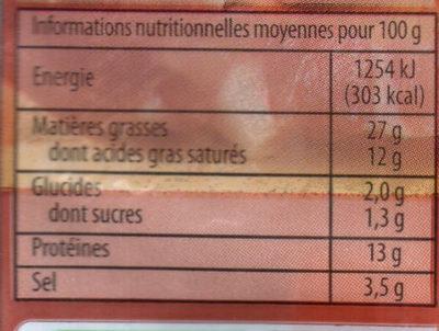 Lardons fumés - Informations nutritionnelles