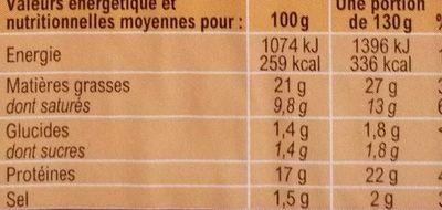 Paupiettes De Dinde - Informations nutritionnelles