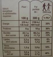 Porc au caramel et riz Basmati Bio - Informations nutritionnelles