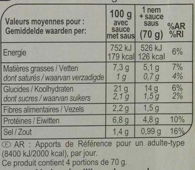 Nems poulet - Informations nutritionnelles - fr