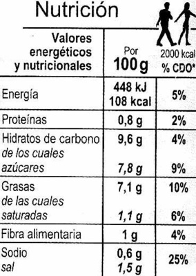 Fritada - Información nutricional