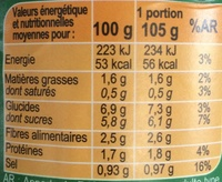 Napolitaine - Nutrition facts - fr