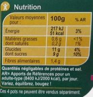 Sans sucres ajoutés * - Valori nutrizionali - fr