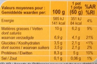 Petits Suisses - Nutrition facts