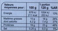 Steaks hachés façon bouchère - Nutrition facts - fr