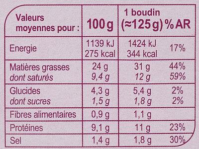 Boudins Blancs au  Porto - Informations nutritionnelles - fr