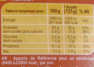 Boudins blancs aux  Cèpes - Informations nutritionnelles