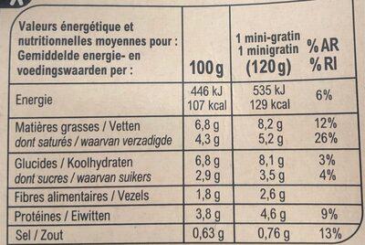 Mini gratins de legumes - Voedingswaarden - fr