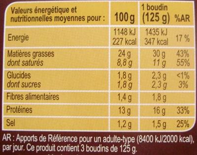 Boudins noirs aux oignons - Informations nutritionnelles
