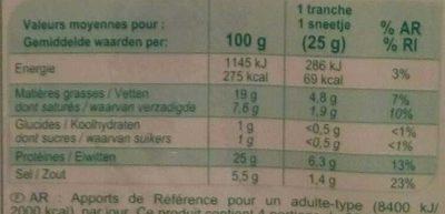 Jambon cru - Informations nutritionnelles - fr
