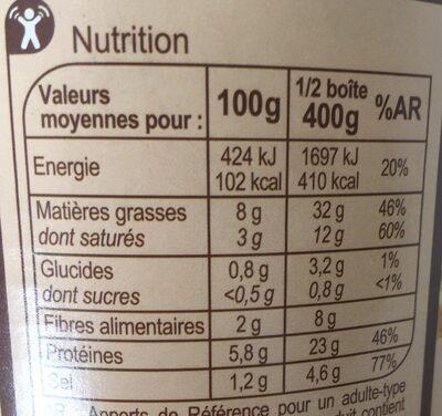 Choucroute garnie Royale - Informations nutritionnelles