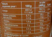 Choucroute garnie royale - Informations nutritionnelles - fr