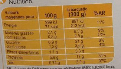 Porc Marengo (les Brasseries) - Informations nutritionnelles