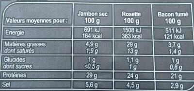 Assortiment de charcuterie - Valori nutrizionali - fr
