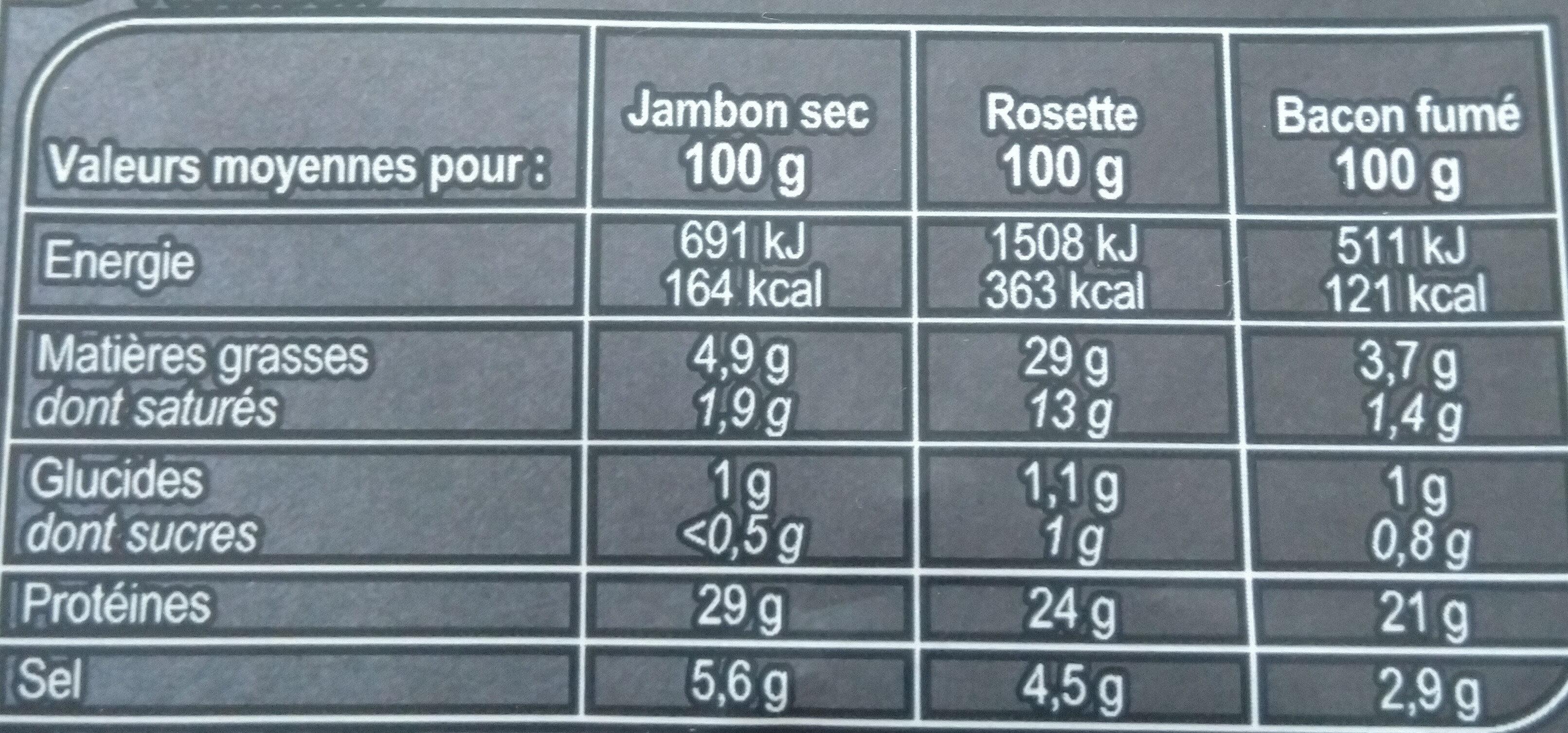 Assiette de charcuterie Jambon sec, Rosette, Bacon fumé - Voedingswaarden - fr