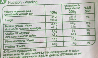 Poivrons en lanières - Nutrition facts