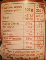 Porc à la moutarde - Informations nutritionnelles - fr