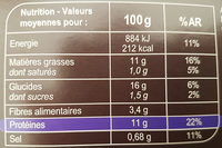 Bouchées panées au blé  a la thaï - Nutrition facts - fr