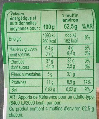 Muffins aux graines - Informations nutritionnelles