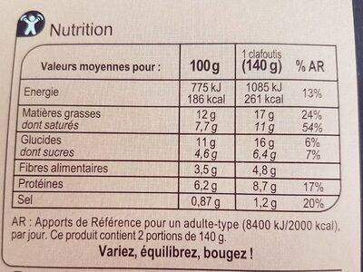 Clafoutis tomate chevre epinards - Informations nutritionnelles