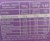 Aiguillettes de poulet sauce coco curry - Informations nutritionnelles