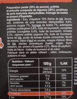 Panés gourmands Pois, poivron, piment d'Espelette - Valori nutrizionali - fr