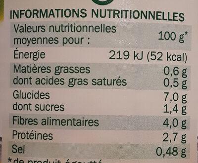 Macédoine de légumes - Nutrition facts - fr